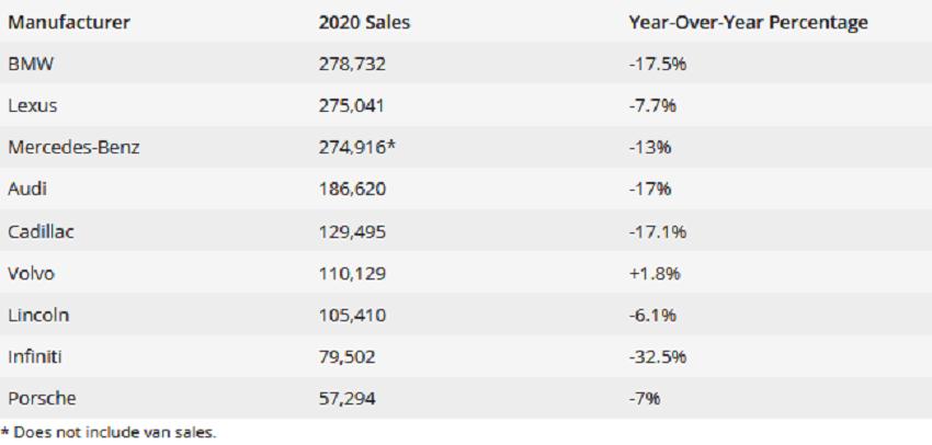آمار فروش خودروهای لوکس آمریکا 2020